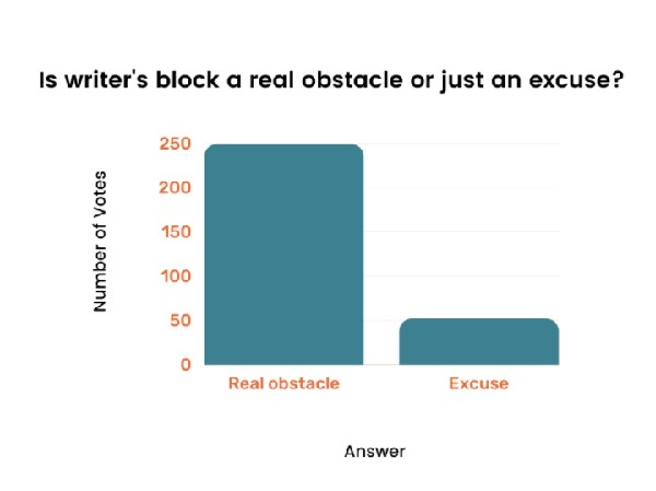 writers block poll